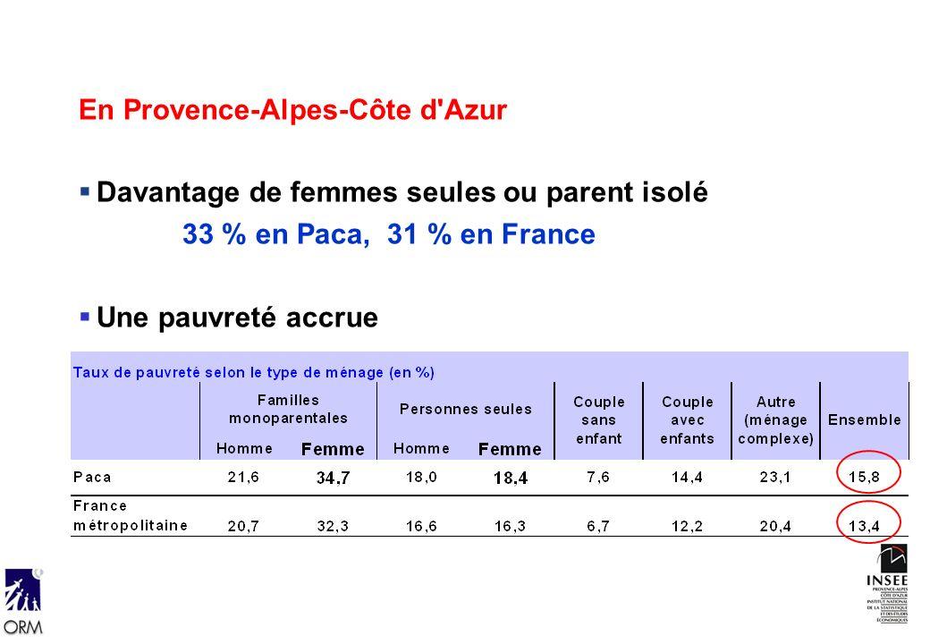 En Provence-Alpes-Côte d Azur Davantage de femmes seules ou parent isolé 33 % en Paca, 31 % en France Une pauvreté accrue