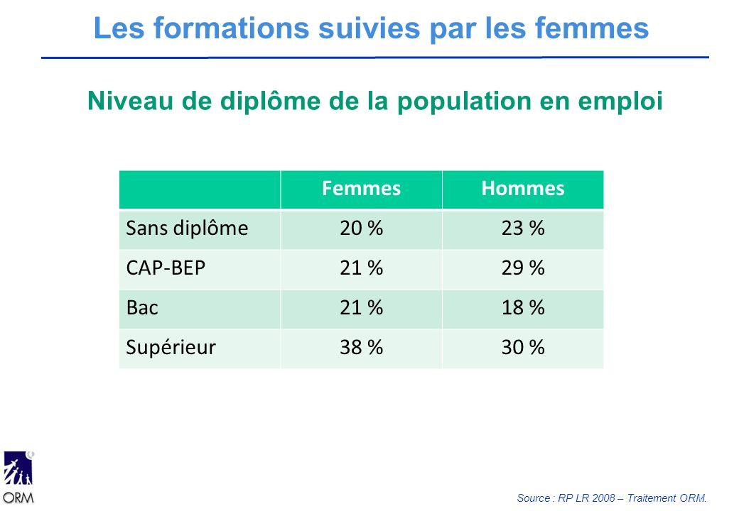 Les formations suivies par les femmes Niveau de diplôme de la population en emploi FemmesHommes Sans diplôme20 %23 % CAP-BEP21 %29 % Bac21 %18 % Supérieur38 %30 % Source : RP LR 2008 – Traitement ORM.