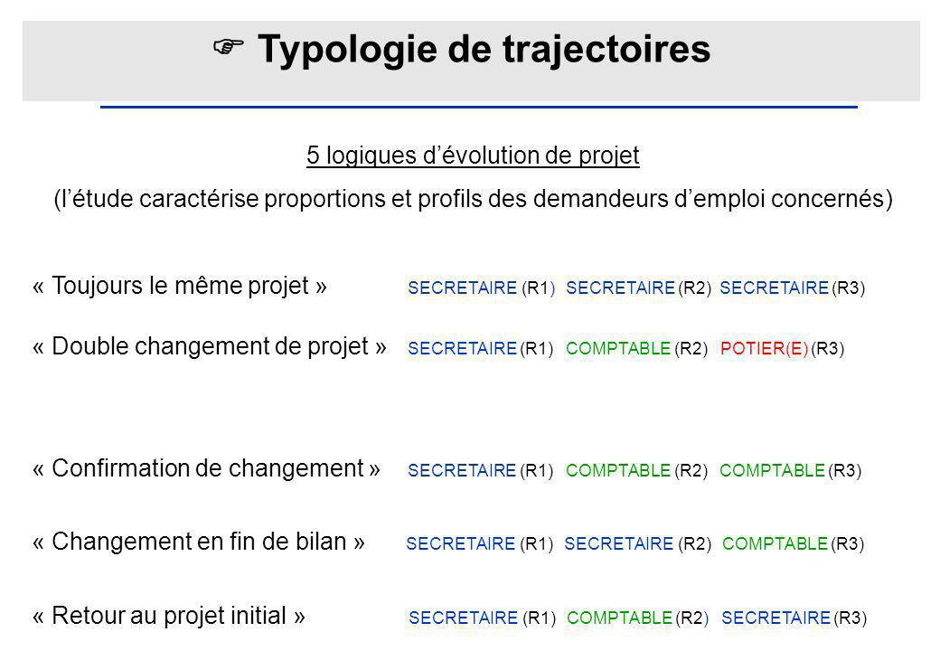 Typologie de trajectoires 5 logiques dévolution de projet (létude caractérise proportions et profils des demandeurs demploi concernés) « Toujours le m