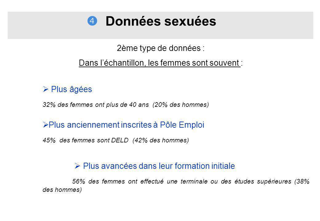 Données sexuées 2ème type de données : Dans léchantillon, les femmes sont souvent : Plus âgées 32% des femmes ont plus de 40 ans (20% des hommes) Plus