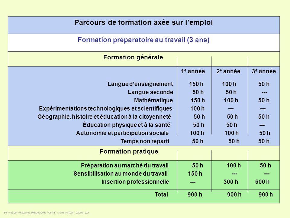 Parcours de formation axée sur lemploi Formation préparatoire au travail (3 ans) Formation générale 1 e année 2 e année 3 e année Langue denseignement