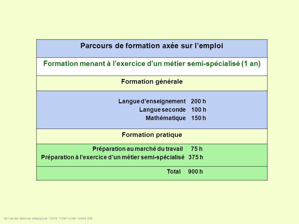 Parcours de formation axée sur lemploi Formation menant à lexercice dun métier semi-spécialisé (1 an) Formation générale Langue denseignement 200 h La