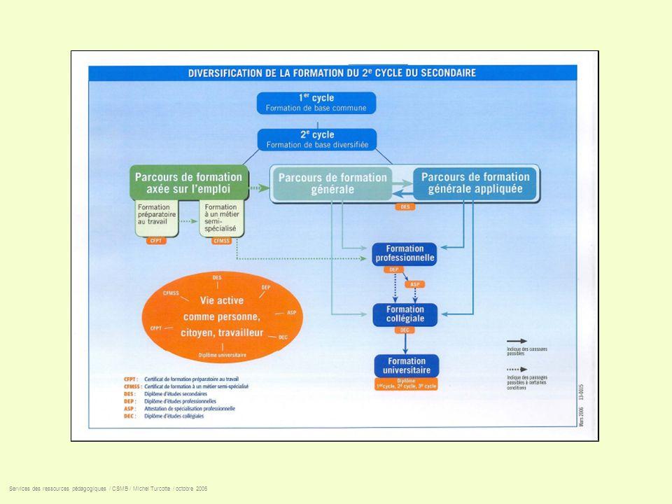 3 e cycle du primaire non réussi Services des ressources pédagogiques / CSMB / Michel Turcotte / octobre 2006 Poursuite des apprentissages Poursuite des apprentissages