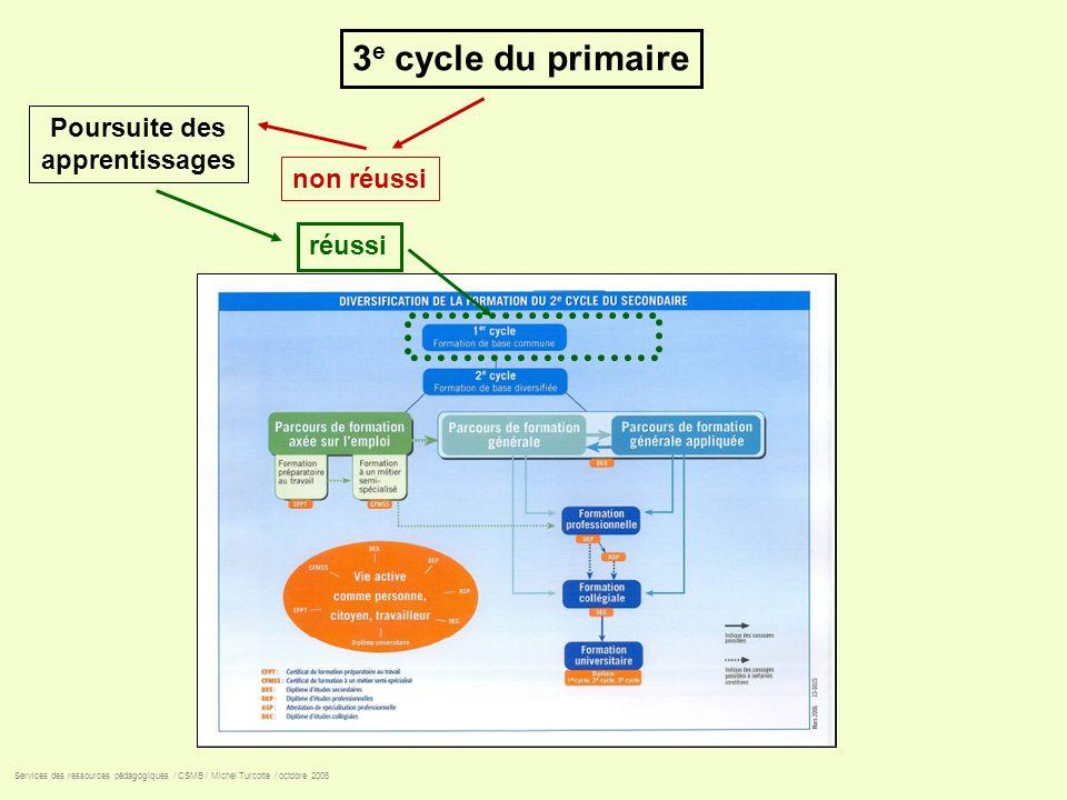 3 e cycle du primaire non réussi réussi Services des ressources pédagogiques / CSMB / Michel Turcotte / octobre 2006 Poursuite des apprentissages