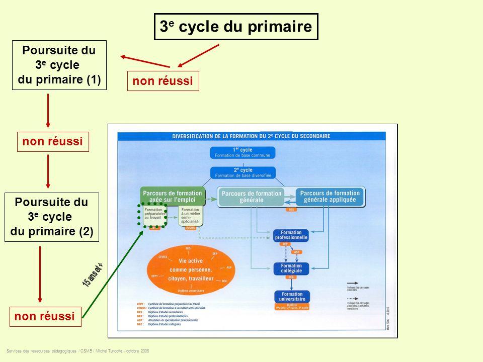 3 e cycle du primaire non réussi Poursuite du 3 e cycle du primaire (1) Poursuite du 3 e cycle du primaire (2) Services des ressources pédagogiques /