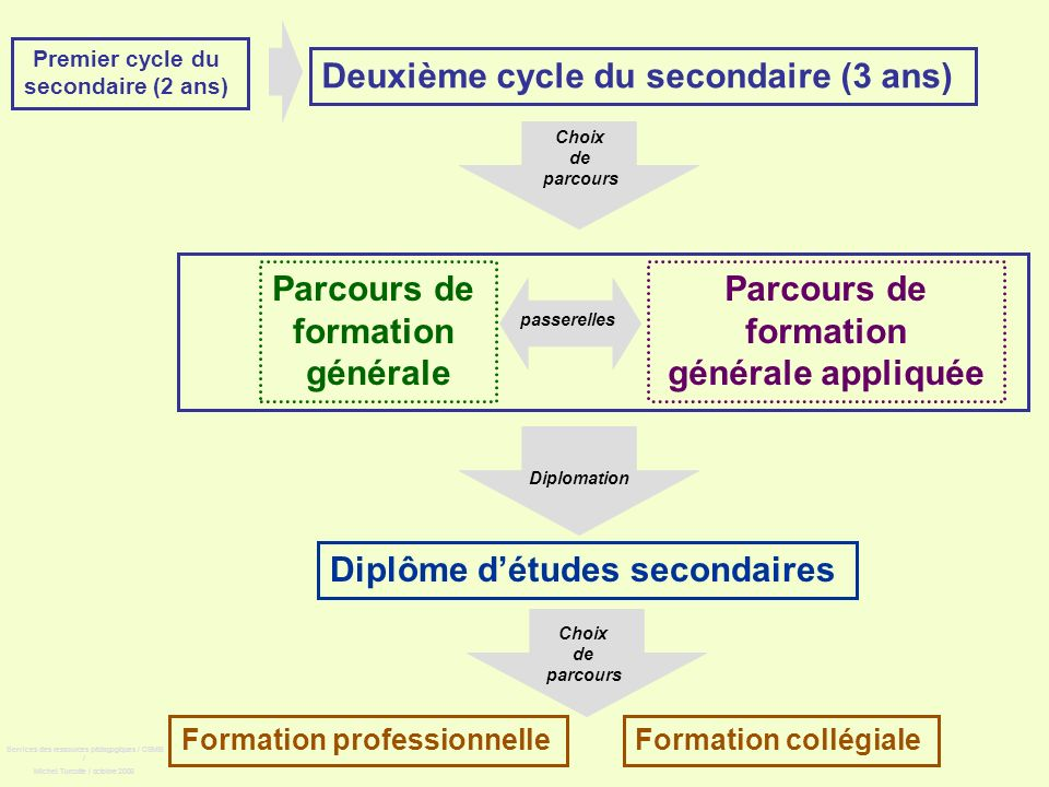 Premier cycle du secondaire (2 ans) Deuxième cycle du secondaire (3 ans) Parcours de formation générale Diplôme détudes secondaires Formation collégia