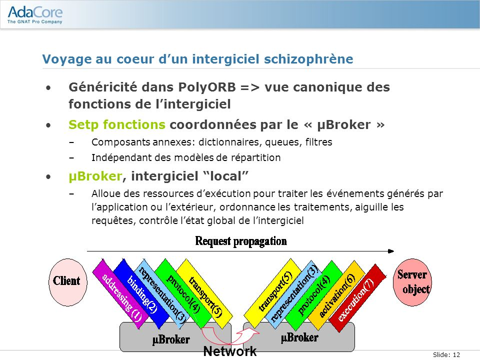 Slide: 12 Voyage au coeur dun intergiciel schizophrène Généricité dans PolyORB => vue canonique des fonctions de lintergiciel Setp fonctions coordonné