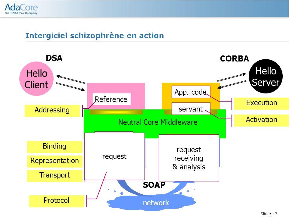Slide: 13 Neutral Core Middleware Intergiciel schizophrène en action coding Representation access pt Transport surrogate Binding Hello Client Hello Se