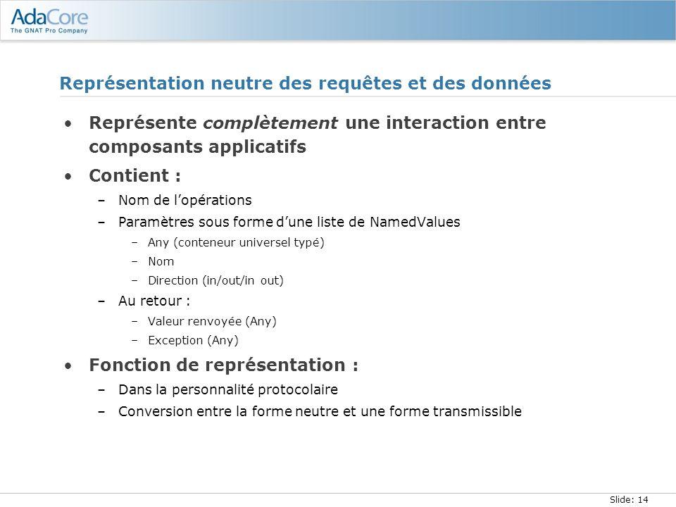 Slide: 14 Représentation neutre des requêtes et des données Représente complètement une interaction entre composants applicatifs Contient : –Nom de lo