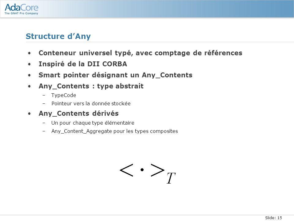Slide: 15 Structure dAny Conteneur universel typé, avec comptage de références Inspiré de la DII CORBA Smart pointer désignant un Any_Contents Any_Con