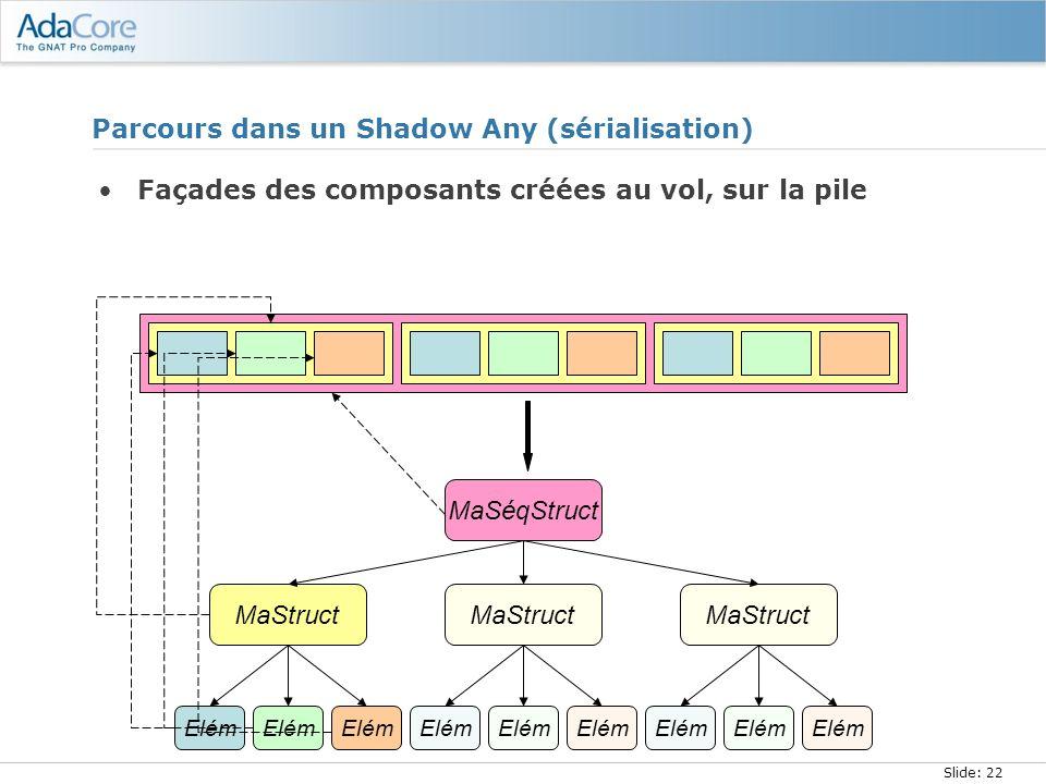 Slide: 22 Parcours dans un Shadow Any (sérialisation) Façades des composants créées au vol, sur la pile MaStruct Elém MaSéqStruct MaStruct Elém MaStru