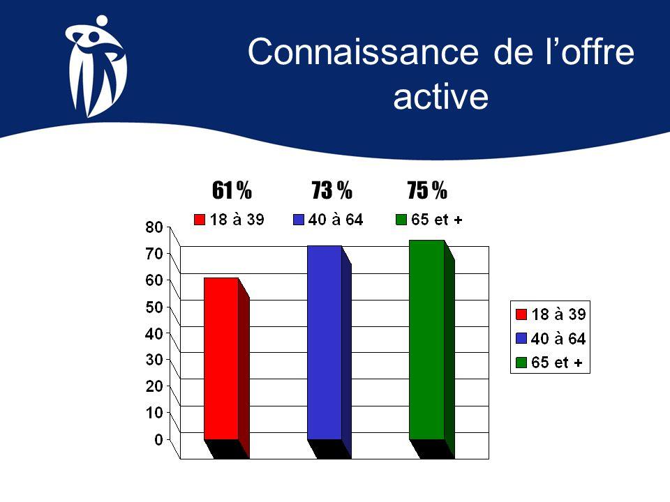 Connaissance de loffre active 61 %73 %75 %