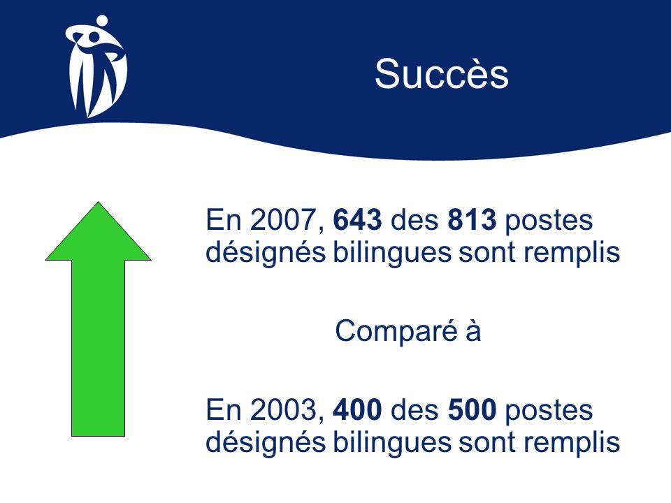 Succès En 2007, 643 des 813 postes désignés bilingues sont remplis Comparé à En 2003, 400 des 500 postes désignés bilingues sont remplis