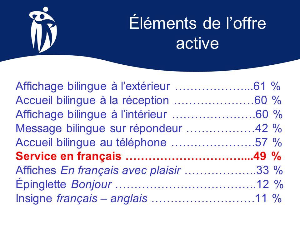 Éléments de loffre active Affichage bilingue à lextérieur ………………...61 % Accueil bilingue à la réception …………………60 % Affichage bilingue à lintérieur ……