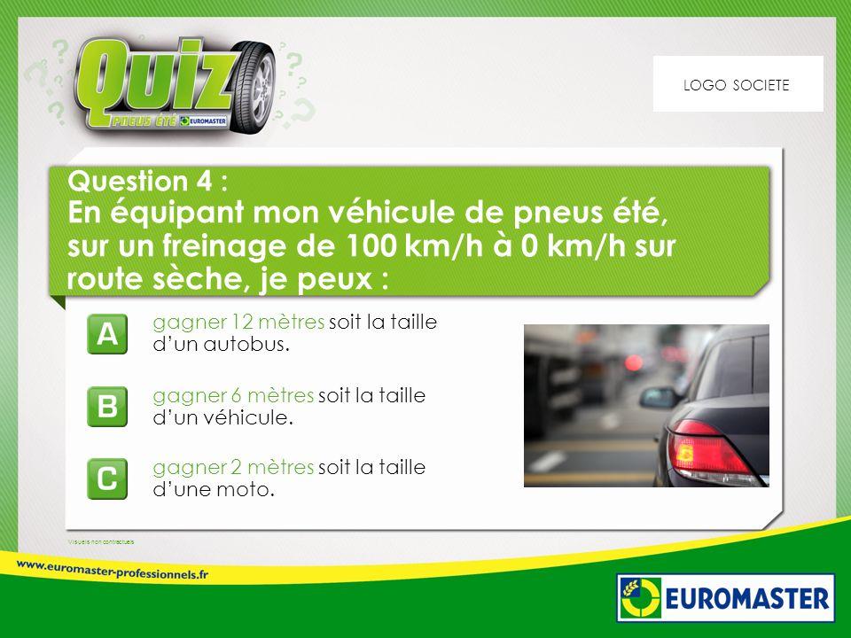Visuels non contractuels Question 4 : En équipant mon véhicule de pneus été, sur un freinage de 100 km/h à 0 km/h sur route sèche, je peux : gagner 6 mètres soit la taille dun véhicule.