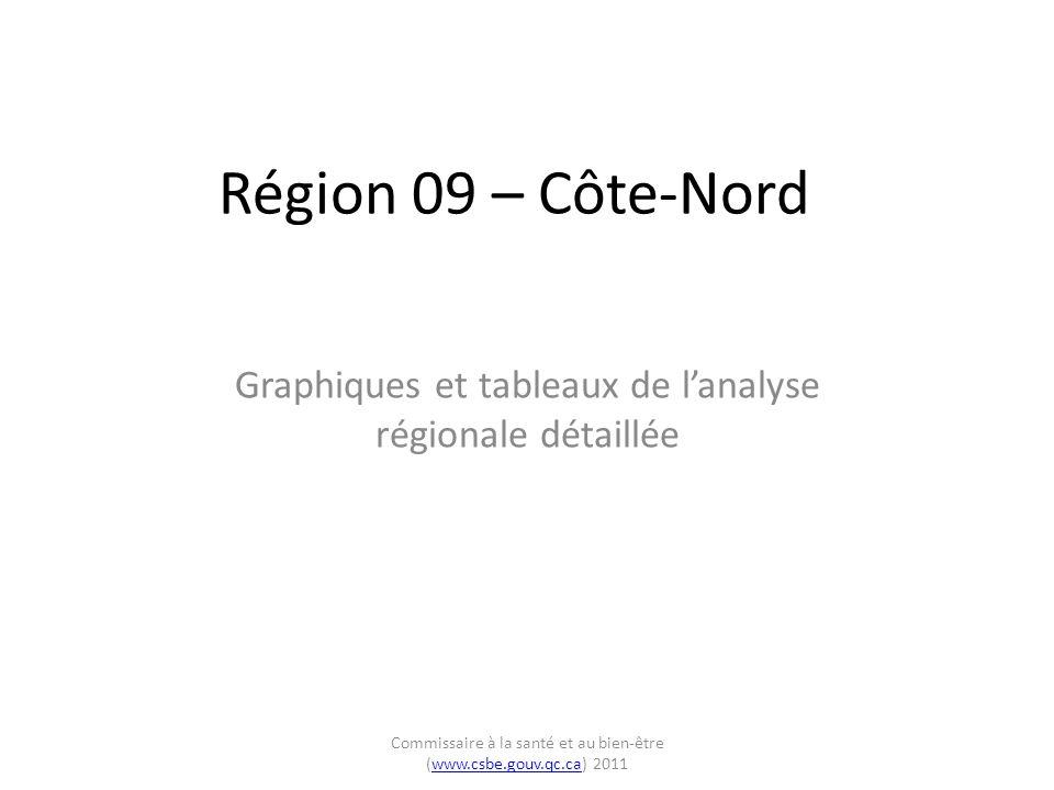 Région 09 – Côte-Nord Graphiques et tableaux de lanalyse régionale détaillée Commissaire à la santé et au bien-être (www.csbe.gouv.qc.ca) 2011www.csbe.gouv.qc.ca