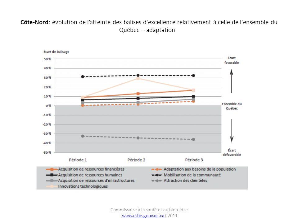 Côte-Nord: évolution de latteinte des balises d excellence relativement à celle de l ensemble du Québec – adaptation Commissaire à la santé et au bien-être (www.csbe.gouv.qc.ca) 2011www.csbe.gouv.qc.ca