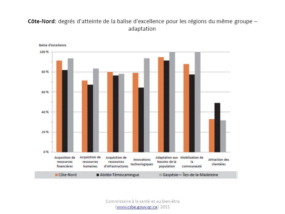 Côte-Nord: degrés d atteinte de la balise d excellence pour les régions du même groupe – adaptation Commissaire à la santé et au bien-être (www.csbe.gouv.qc.ca) 2011www.csbe.gouv.qc.ca