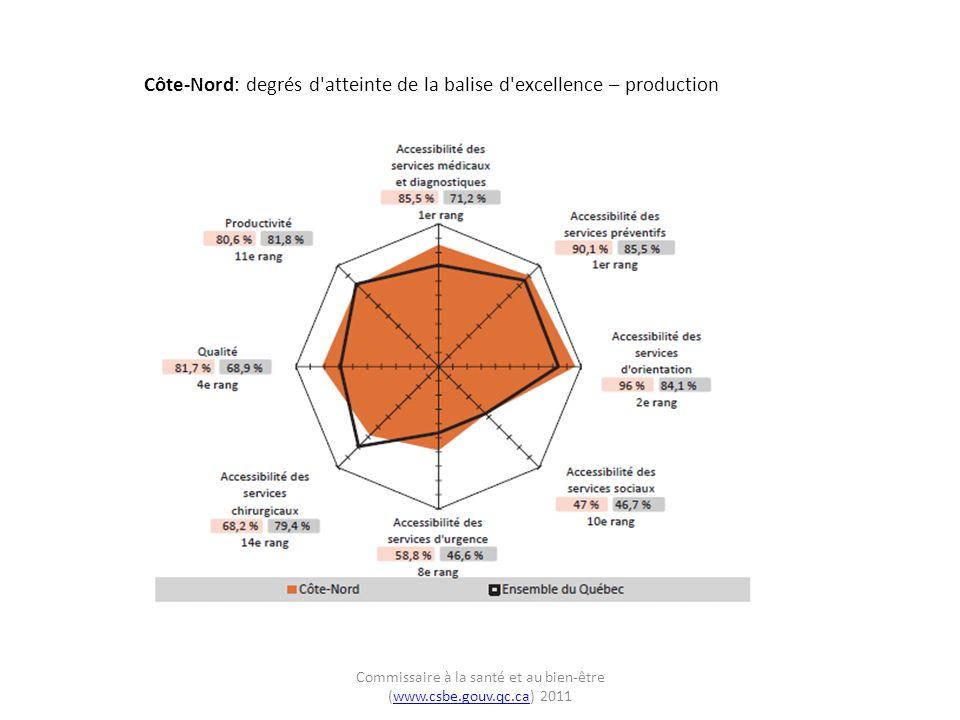Côte-Nord: degrés d atteinte de la balise d excellence – production Commissaire à la santé et au bien-être (www.csbe.gouv.qc.ca) 2011www.csbe.gouv.qc.ca