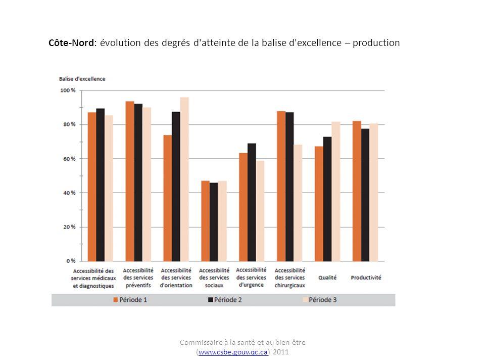 Côte-Nord: évolution des degrés d atteinte de la balise d excellence – production Commissaire à la santé et au bien-être (www.csbe.gouv.qc.ca) 2011www.csbe.gouv.qc.ca