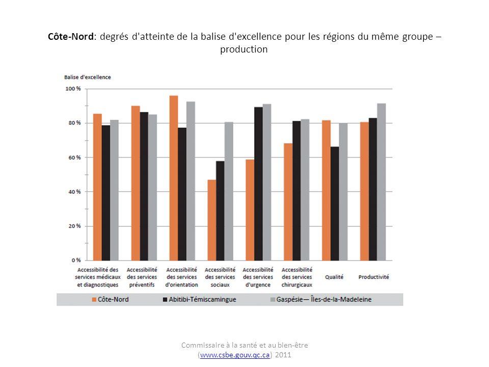 Côte-Nord: degrés d atteinte de la balise d excellence pour les régions du même groupe – production Commissaire à la santé et au bien-être (www.csbe.gouv.qc.ca) 2011www.csbe.gouv.qc.ca