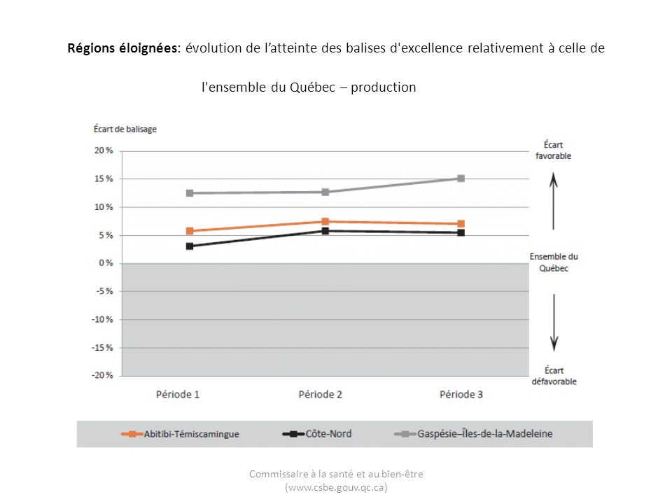 Commissaire à la santé et au bien-être (www.csbe.gouv.qc.ca) Régions éloignées: évolution de latteinte des balises d excellence relativement à celle de l ensemble du Québec – production