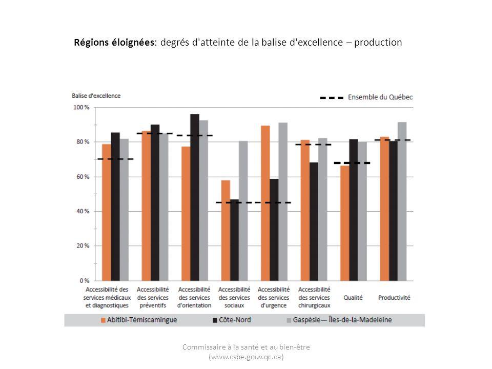 Commissaire à la santé et au bien-être (www.csbe.gouv.qc.ca) Régions éloignées: degrés d atteinte de la balise d excellence – production