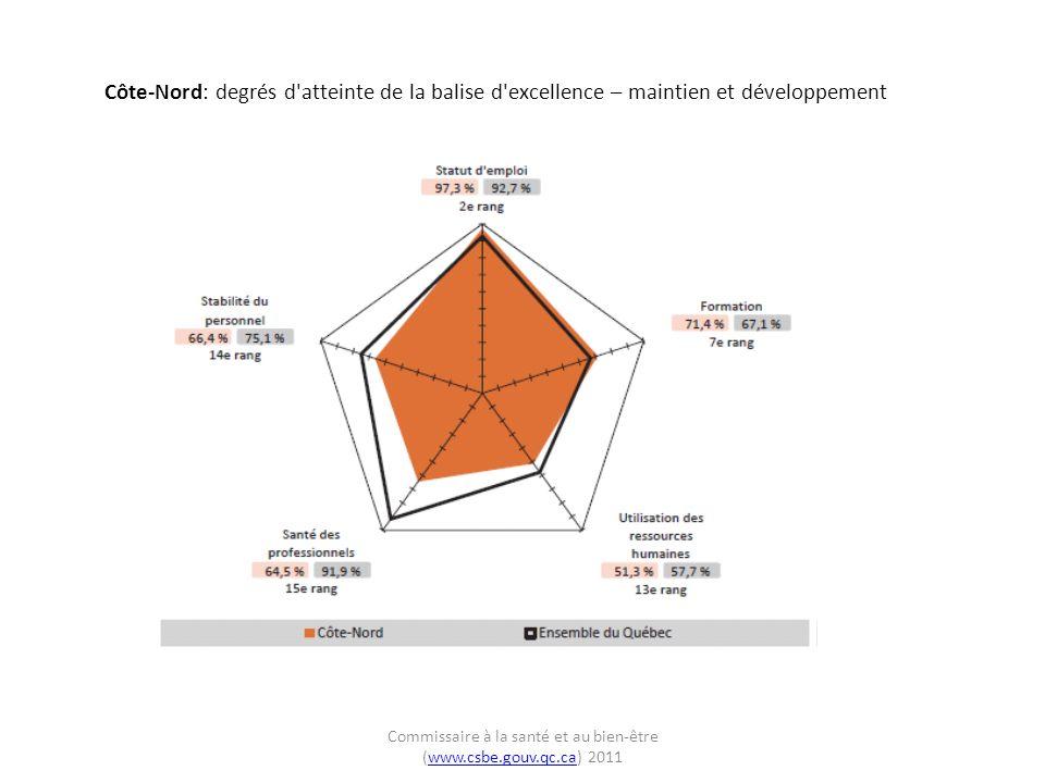 Côte-Nord: degrés d atteinte de la balise d excellence – maintien et développement Commissaire à la santé et au bien-être (www.csbe.gouv.qc.ca) 2011www.csbe.gouv.qc.ca
