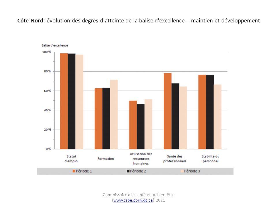 Côte-Nord: évolution des degrés d atteinte de la balise d excellence – maintien et développement Commissaire à la santé et au bien-être (www.csbe.gouv.qc.ca) 2011www.csbe.gouv.qc.ca