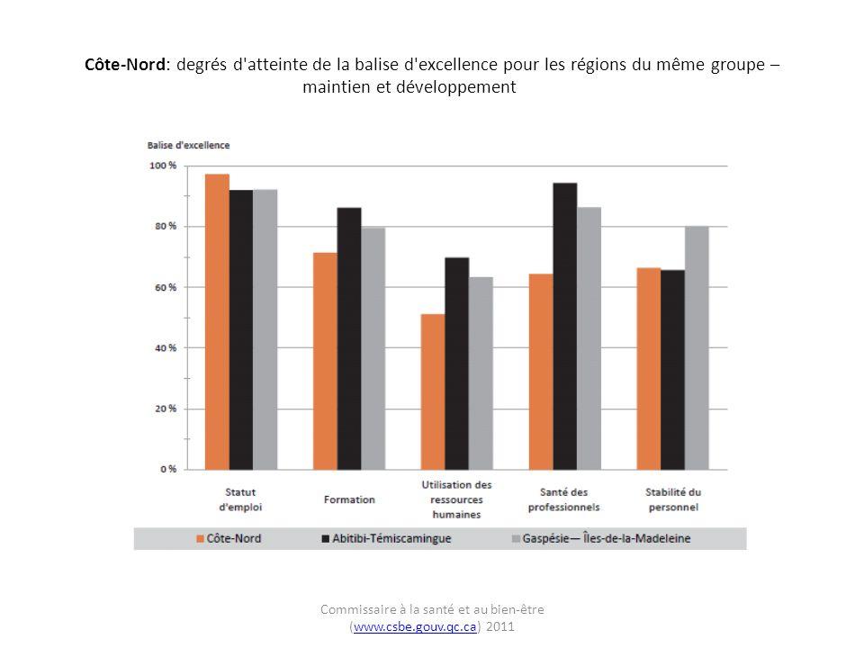 Côte-Nord: degrés d atteinte de la balise d excellence pour les régions du même groupe – maintien et développement Commissaire à la santé et au bien-être (www.csbe.gouv.qc.ca) 2011www.csbe.gouv.qc.ca