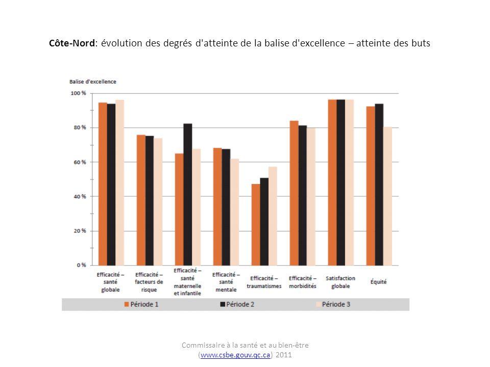 Côte-Nord: évolution des degrés d atteinte de la balise d excellence – atteinte des buts Commissaire à la santé et au bien-être (www.csbe.gouv.qc.ca) 2011www.csbe.gouv.qc.ca