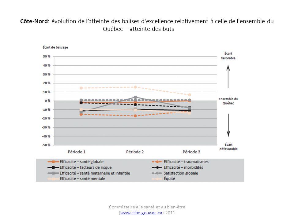 Côte-Nord: évolution de latteinte des balises d excellence relativement à celle de l ensemble du Québec – atteinte des buts Commissaire à la santé et au bien-être (www.csbe.gouv.qc.ca) 2011www.csbe.gouv.qc.ca