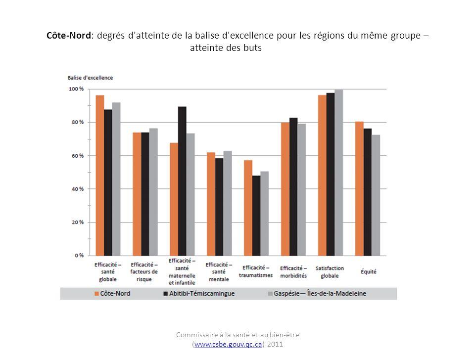 Côte-Nord: degrés d atteinte de la balise d excellence pour les régions du même groupe – atteinte des buts Commissaire à la santé et au bien-être (www.csbe.gouv.qc.ca) 2011www.csbe.gouv.qc.ca