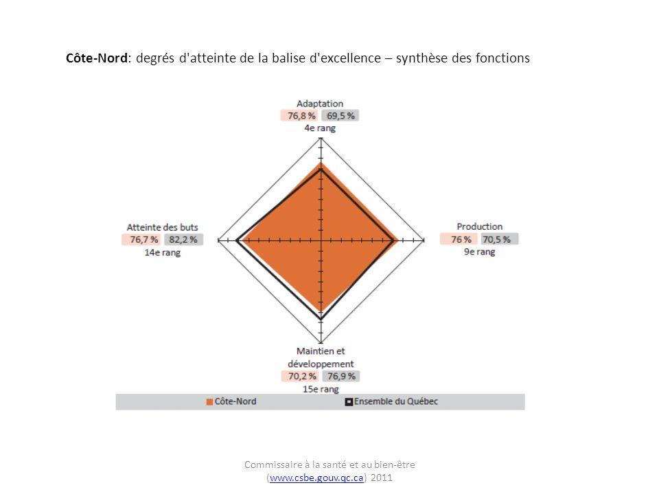 Côte-Nord: degrés d atteinte de la balise d excellence – synthèse des fonctions Commissaire à la santé et au bien-être (www.csbe.gouv.qc.ca) 2011www.csbe.gouv.qc.ca