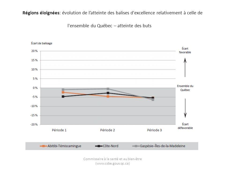 Commissaire à la santé et au bien-être (www.csbe.gouv.qc.ca) Régions éloignées: évolution de latteinte des balises d excellence relativement à celle de l ensemble du Québec – atteinte des buts