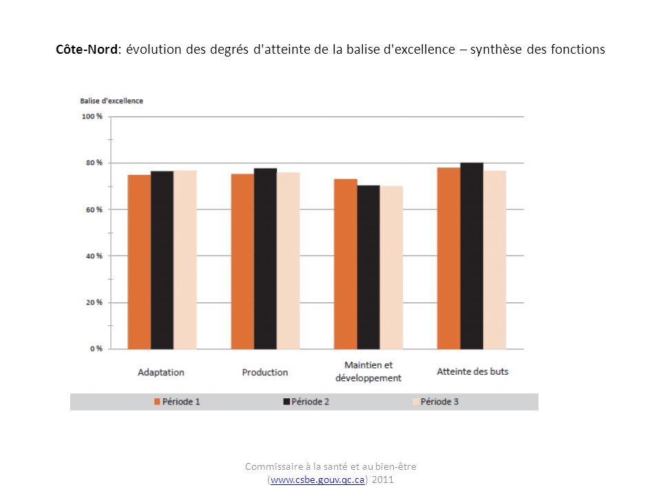 Côte-Nord: évolution de latteinte des balises d excellence relativement à celle de l ensemble du Québec – synthèse des fonctions Commissaire à la santé et au bien-être (www.csbe.gouv.qc.ca) 2011www.csbe.gouv.qc.ca