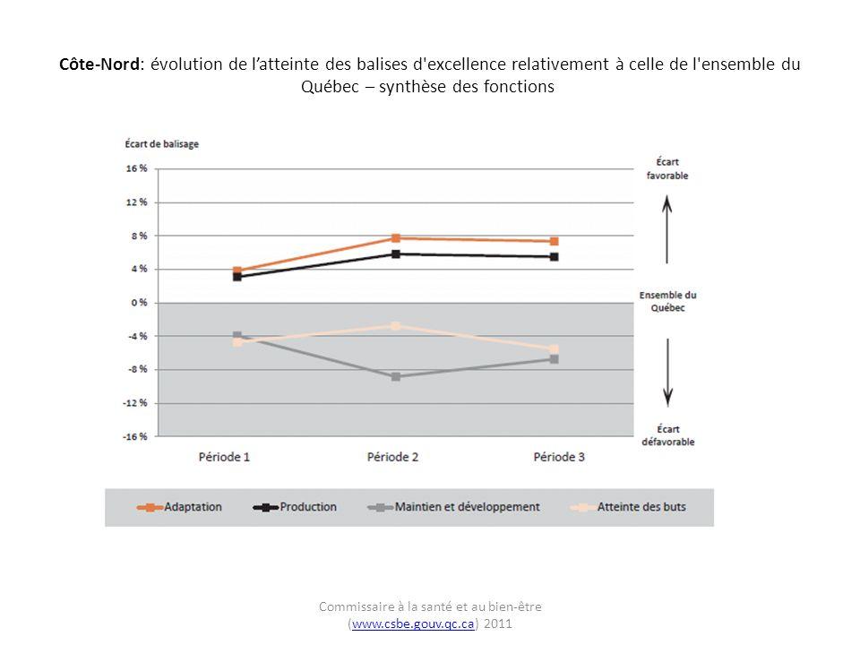 Côte-Nord: évolution de latteinte des balises d excellence relativement à celle de l ensemble du Québec – production Commissaire à la santé et au bien-être (www.csbe.gouv.qc.ca) 2011www.csbe.gouv.qc.ca