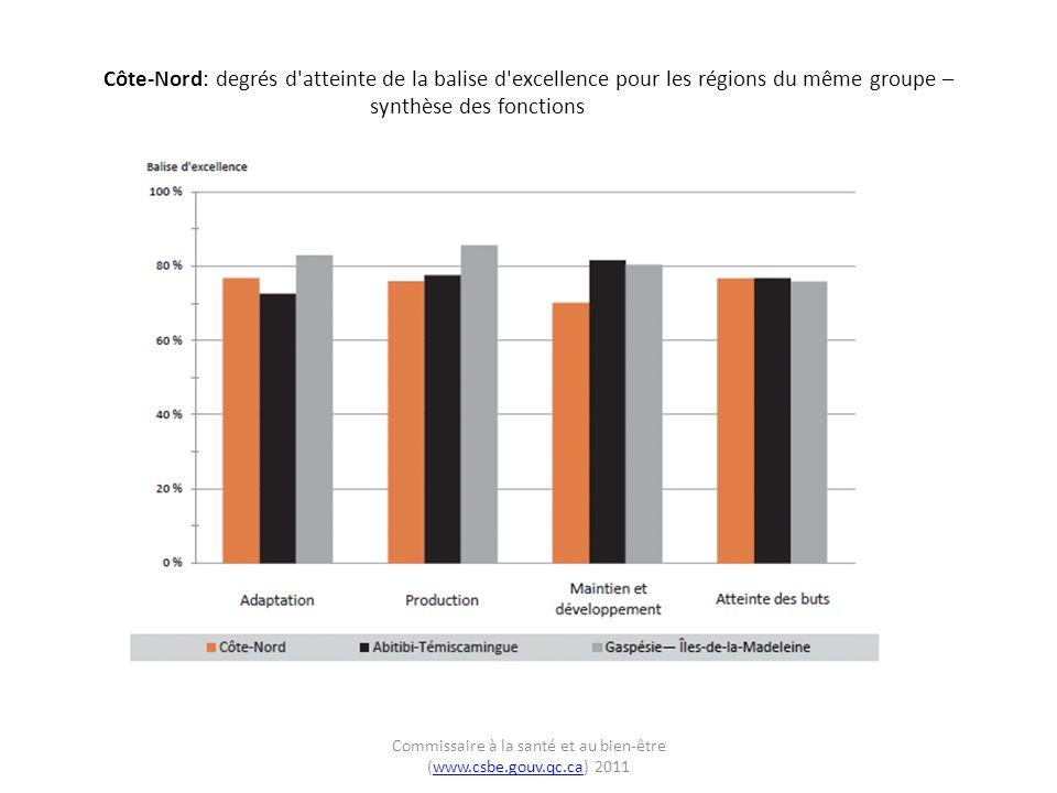 Côte-Nord: degrés d atteinte de la balise d excellence pour les régions du même groupe – synthèse des fonctions Commissaire à la santé et au bien-être (www.csbe.gouv.qc.ca) 2011www.csbe.gouv.qc.ca