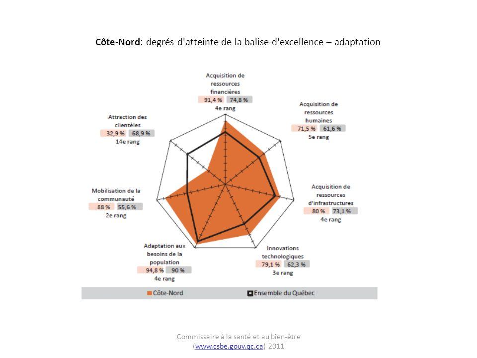 Côte-Nord: évolution des degrés d atteinte de la balise d excellence – adaptation Commissaire à la santé et au bien-être (www.csbe.gouv.qc.ca) 2011www.csbe.gouv.qc.ca