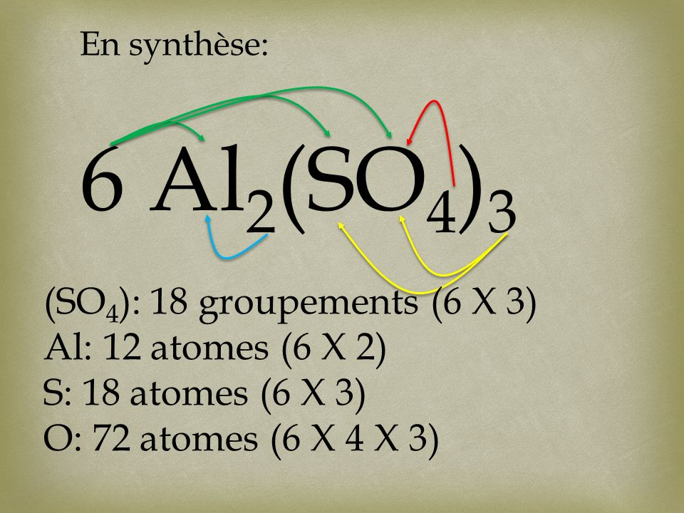 6 Al 2 (SO 4 ) 3 En synthèse: (SO 4 ): 18 groupements (6 X 3) Al: 12 atomes (6 X 2) S: 18 atomes (6 X 3) O: 72 atomes (6 X 4 X 3)