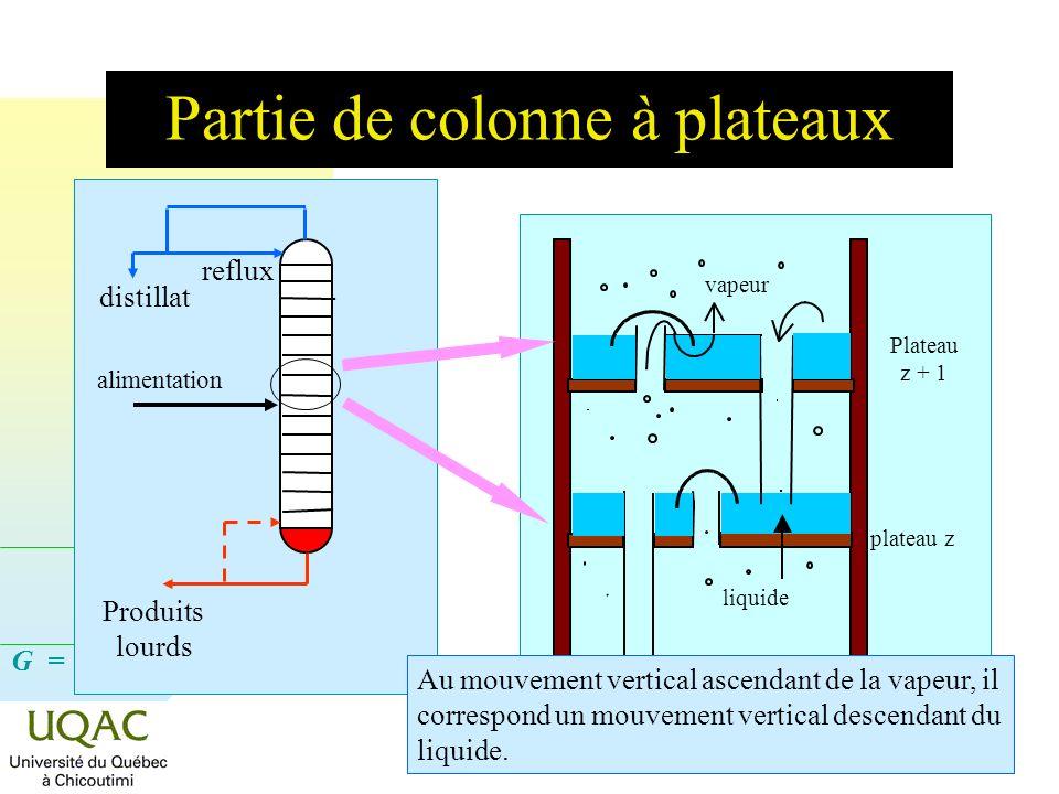 G = H - T S Dépt. des sciences fond., 2008-04-09 Partie de colonne à plateaux liquide vapeur plateau z Plateau z + 1 alimentation reflux distillat Pro
