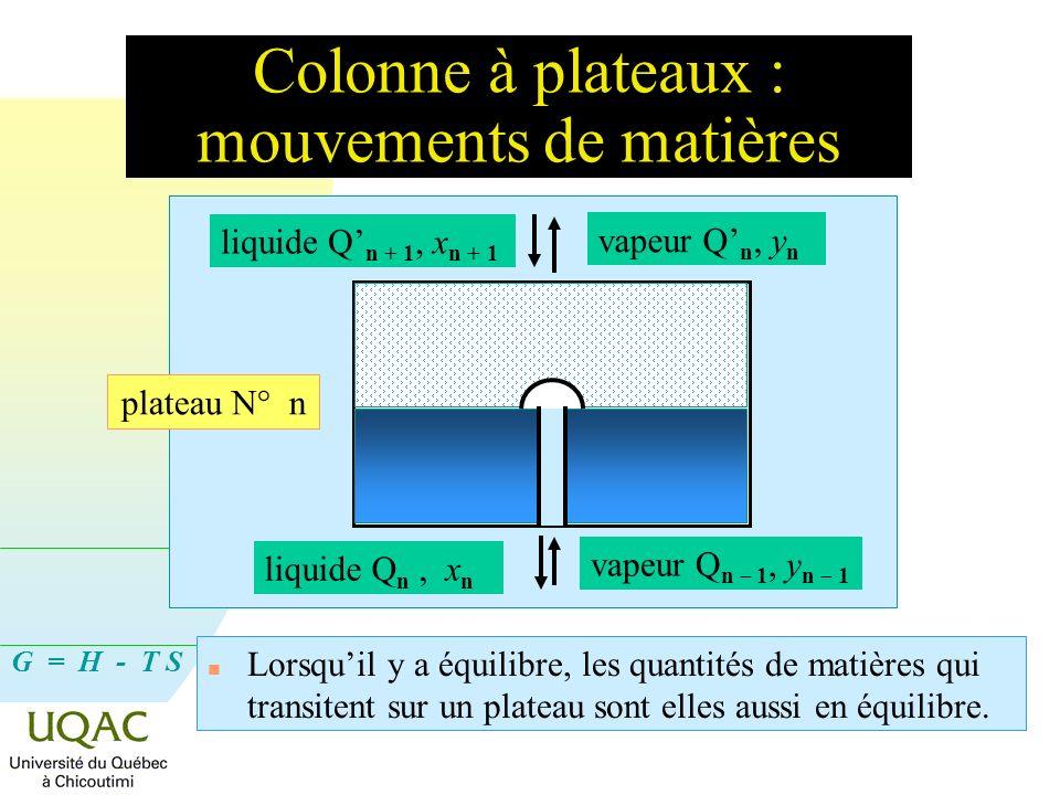 G = H - T S Colonne à plateaux : mouvements de matières n Lorsquil y a équilibre, les quantités de matières qui transitent sur un plateau sont elles a