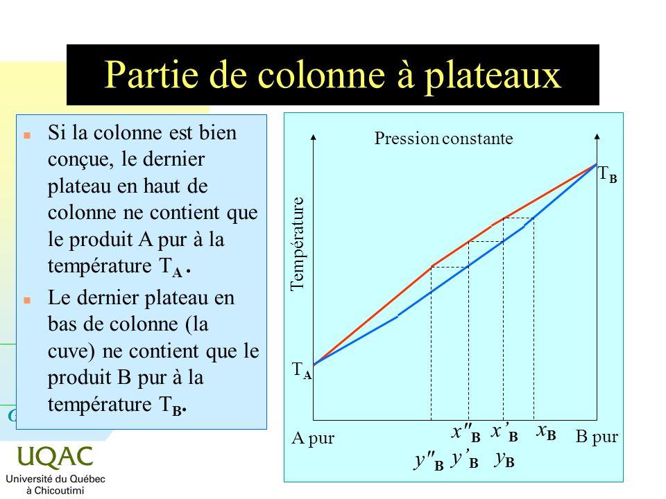 G = H - T S Partie de colonne à plateaux TATA Température TBTB Pression constante xBxB yByB xBxB x