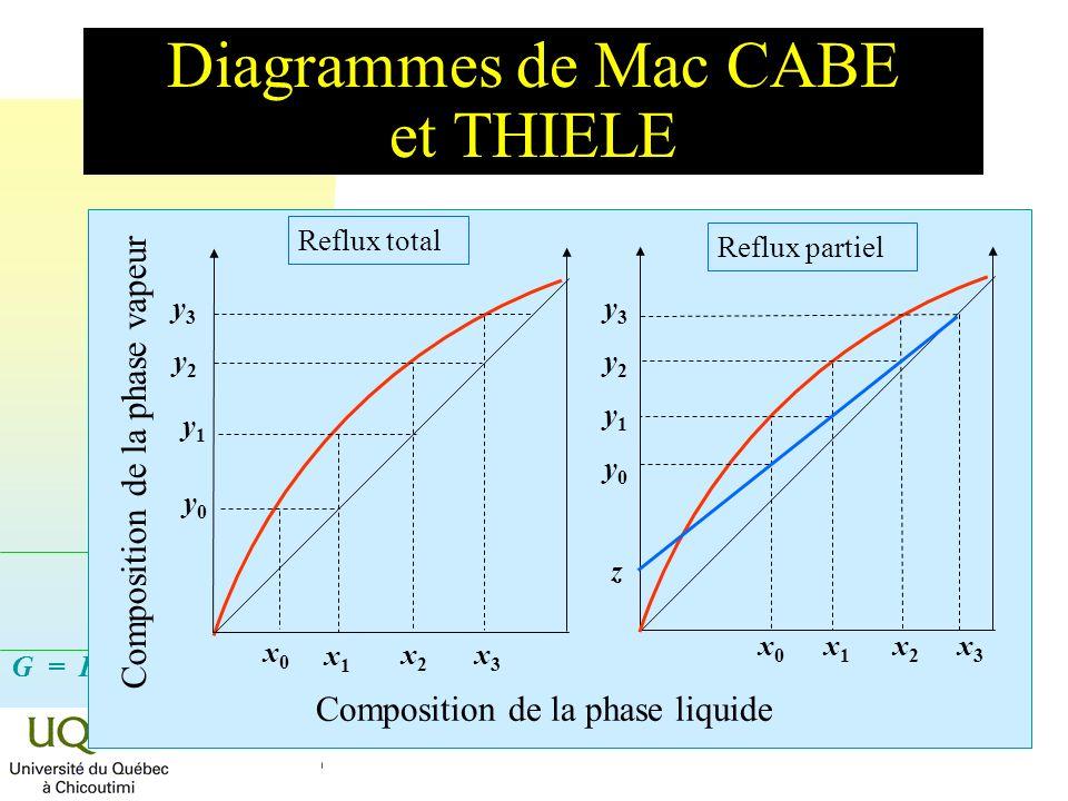 G = H - T S Diagrammes de Mac CABE et THIELE x 0 x 1 x 2 x 3 y3y2y1y0y3y2y1y0 z Reflux partiel Composition de la phase liquide y0y0 x0x0 x1x1 y1y1 y2y