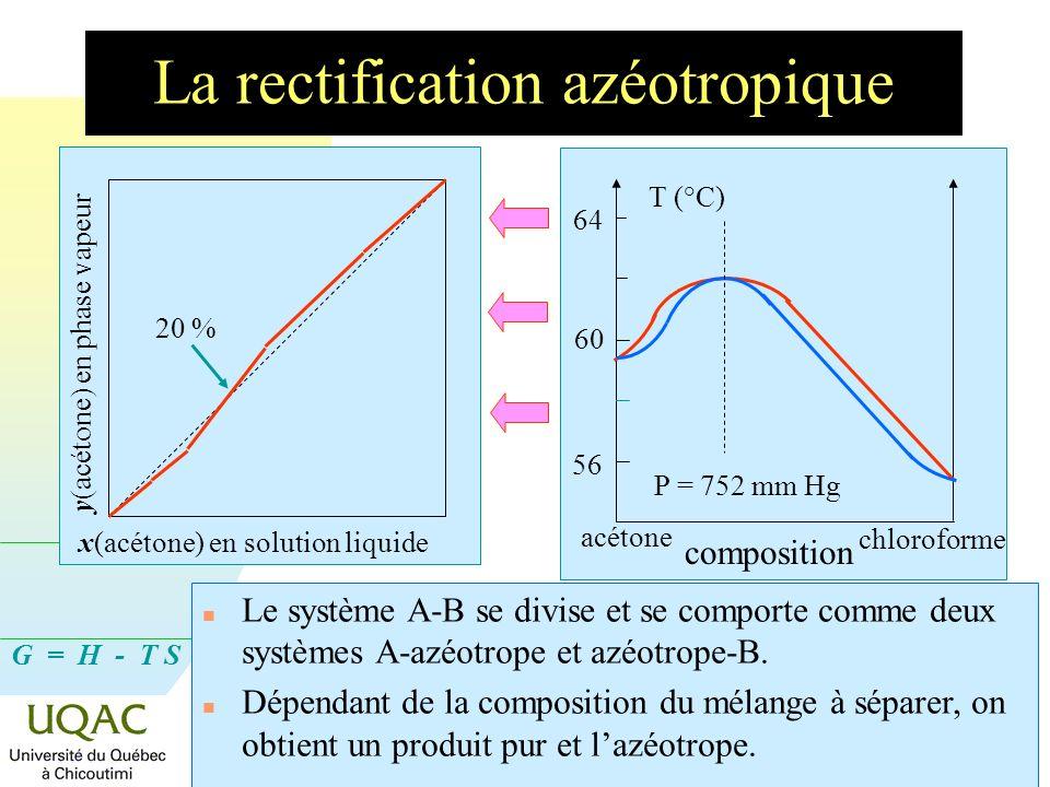 G = H - T S Dépt. des sciences fond., 2008-04-09 La rectification azéotropique x(acétone) en solution liquide y(acétone) en phase vapeur 20 % n Le sys