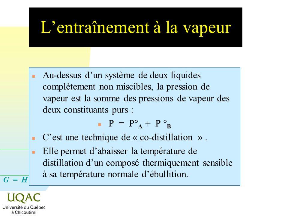G = H - T S Lentraînement à la vapeur n Au-dessus dun système de deux liquides complètement non miscibles, la pression de vapeur est la somme des pres