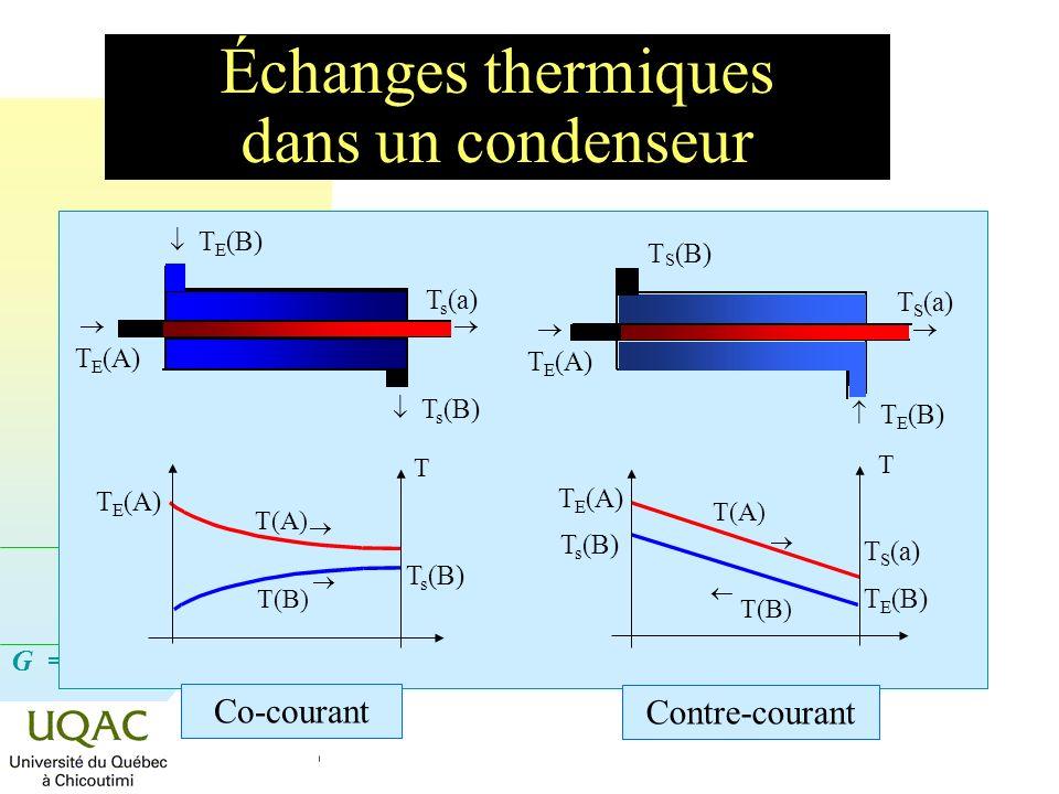 G = H - T S Échanges thermiques dans un condenseur T E (A) T E (B) T s (a) T s (B) T S (B) T E (A) T S (a) T E (B) T(A) T(B) T T s (B) T E (A) T(A) T(