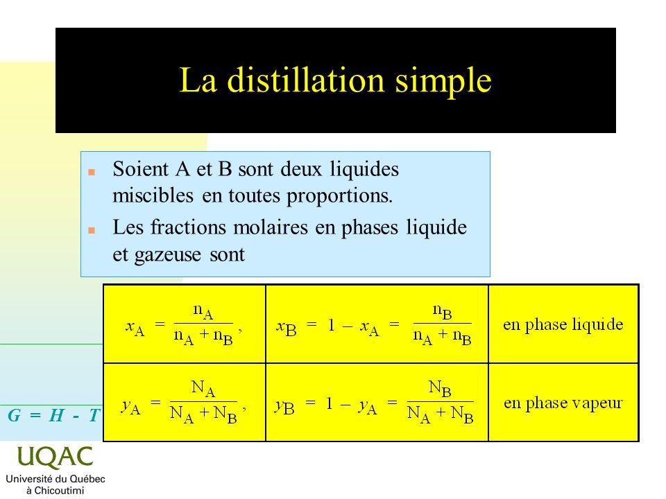 G = H - T S Dans un système idéal n La loi de RAOULT sapplique : P A = x A P° A etP B = (1 x A ) P° B P = P A + P B = x A P° A + (1 x A )P° B La loi de DALTON sécrit : P A = P y A etP B = P y B y A = P A / n En combinant ces deux lois, on obtient : P A = y A P = x A P° A et