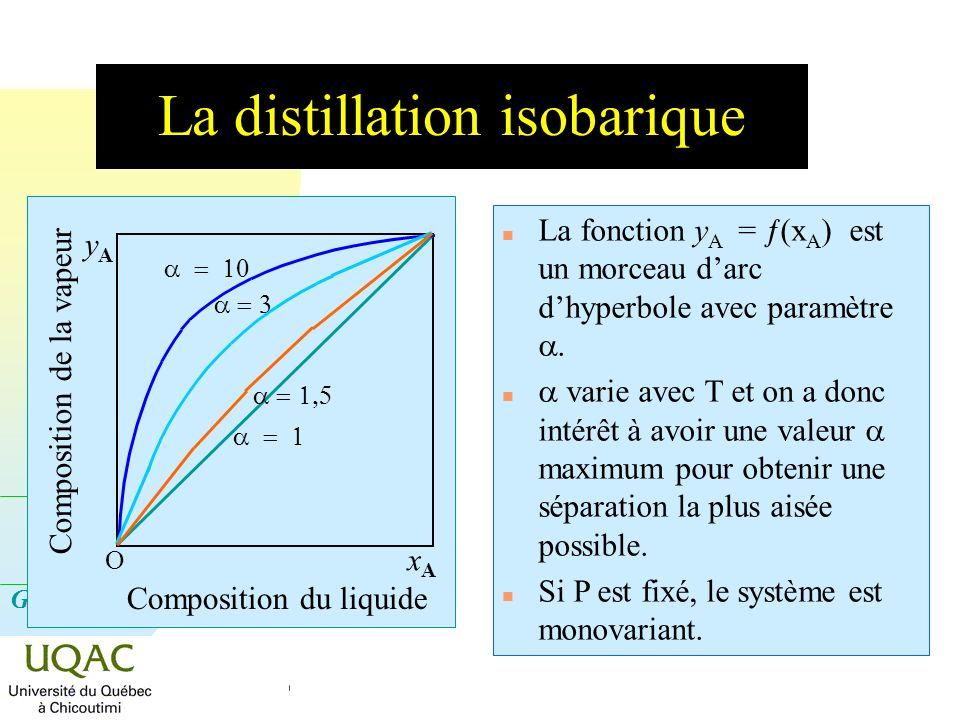 G = H - T S Diagramme binaire isobare vapeur liquide + vapeur liquide n À lintérieur du fuseau de distillation coexistent en équilibre la phase liquide et la phase vapeur courbe de rosée courbe débullition Vapeur surchauffée A B Composition des phases T TATA TBTB Température