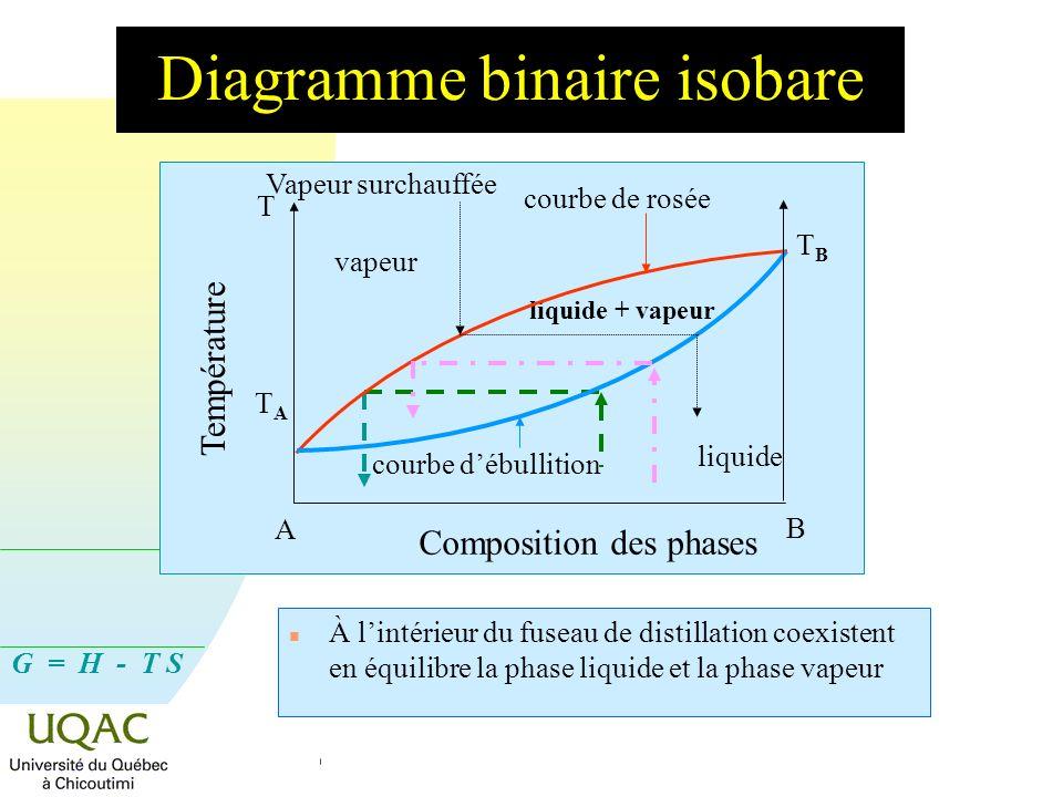 G = H - T S Diagramme binaire isobare vapeur liquide + vapeur liquide n À lintérieur du fuseau de distillation coexistent en équilibre la phase liquid